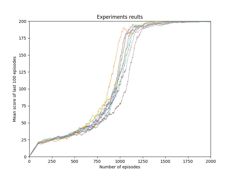 Wynik 10 eksperymentów uczenia ze wzmocnieniem